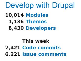 10,000 Drupal Modules!